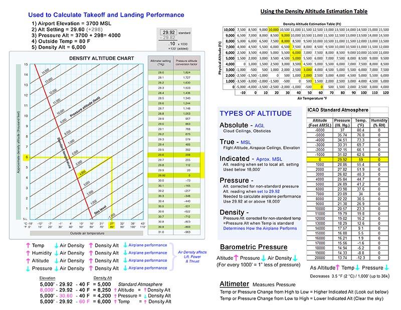 Density Pressure Alude Cheat Sheet